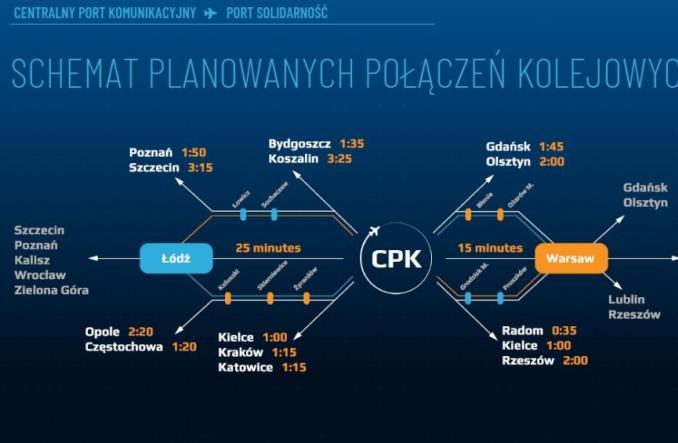 Ponad 800 kilometrów kolei do CPK, 40 miliardów na rozbudowę sieci
