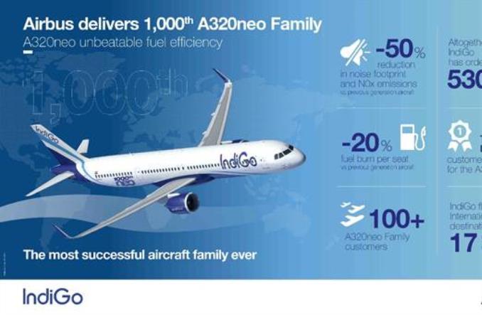 Airbus dostarczył 1000. samolot z rodziny A320neo