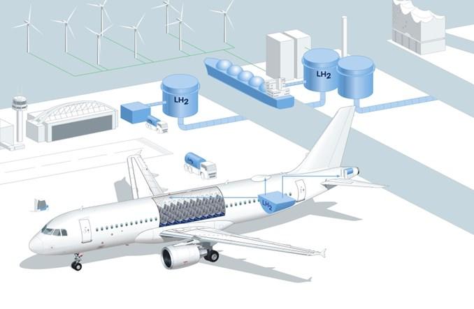 Hamburg chce dostosować lotnictwo do używania wodoru